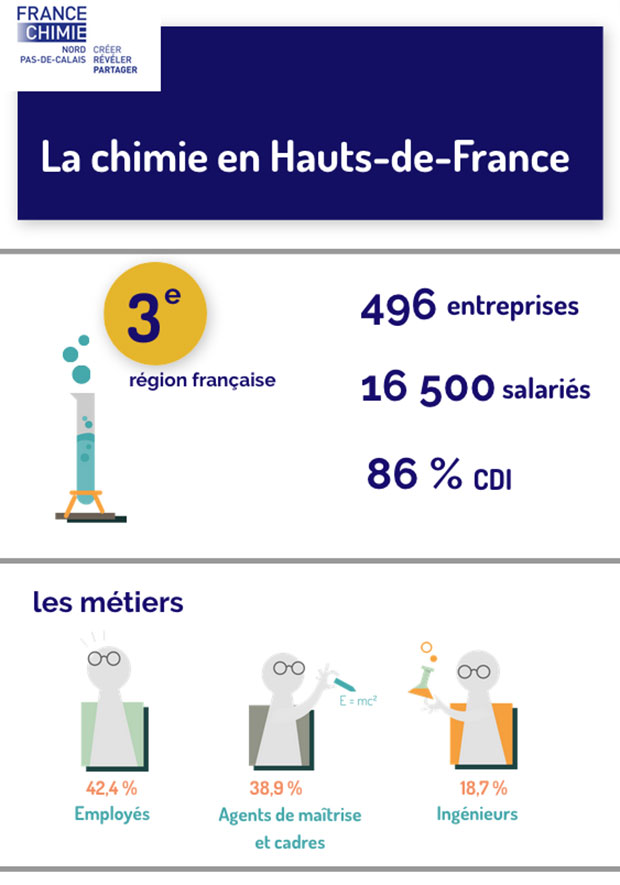 Infographie chiffres chimie