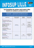 Formations Sociales post Bac
