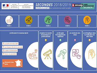 Sites secondes 2018